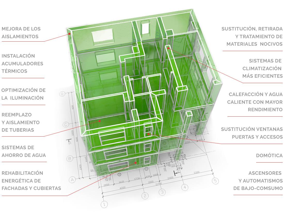 Innovación y Sostenibilidad | Eco-Construcción | Drékaro