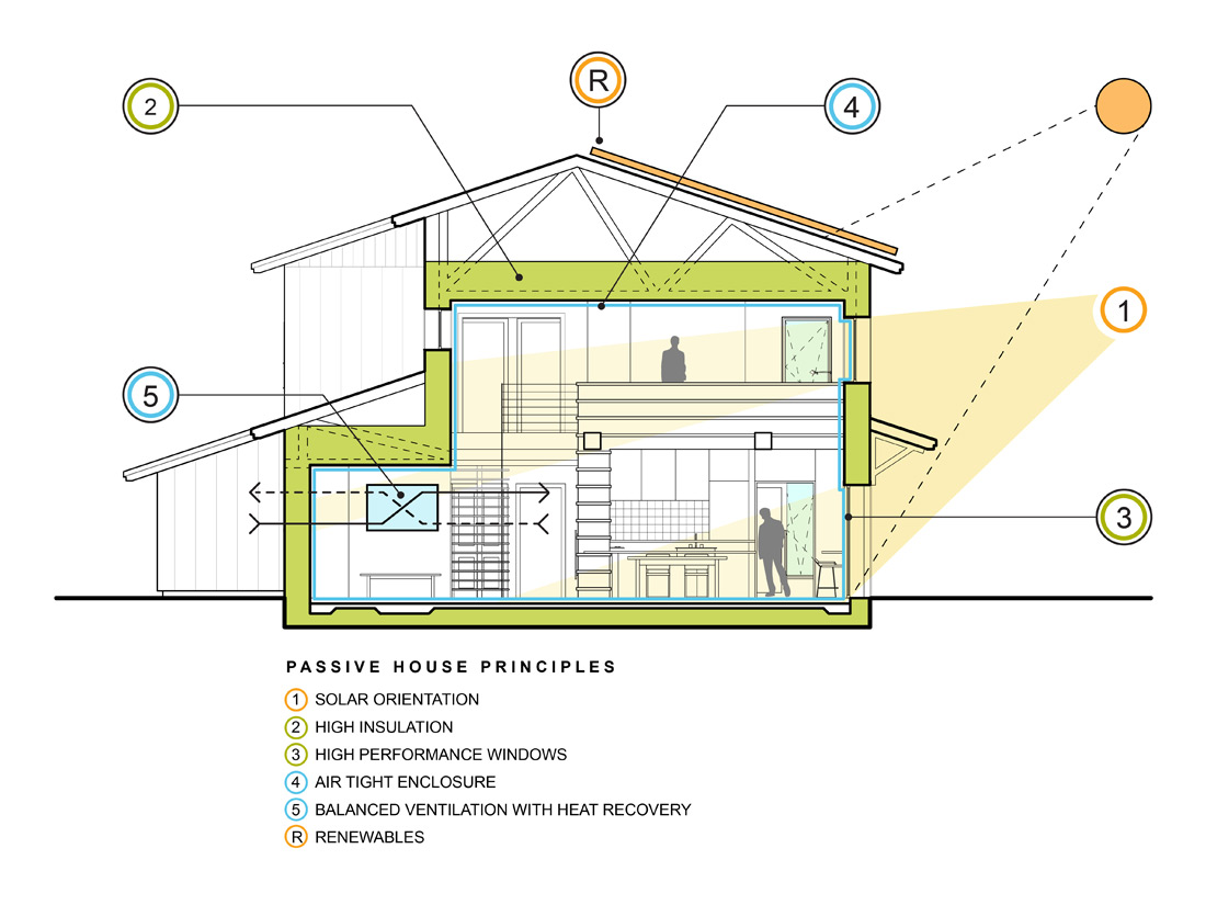 Casa Pasiva Principios Fundamentales Drékaro